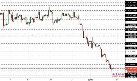 XAGUSD: XAG/USD: цены на серебро снижаются