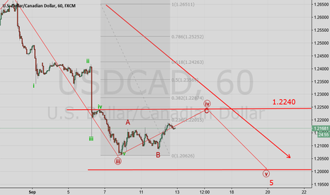 USDCAD: USDCAD Wave analysis