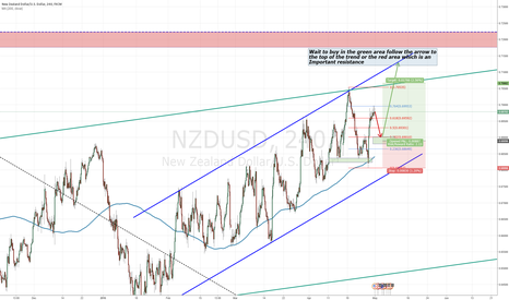 NZDUSD: Get long at green area