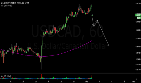 USDCAD: Short USDCAD on Double Top