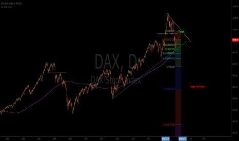 DAX: Long term Bearish target Dax