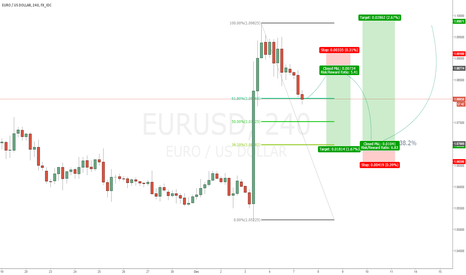 EURUSD: EURUSD LONG AT SUPPORT LEVEL 1.07