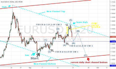 EURUSD: EURUSD the Bigger Picture