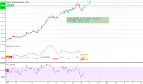 HINDUNILVR: SWING TRADING IDEA FOR RISK TAKERS HUL BUY!
