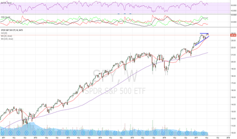 SPY: A retest of 20 SMA or the short term TL not out of question