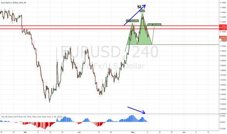 EURUSD: A CLEAR H4 CHART DISPLAY OF THE POSSIBILITIES TO COME TO $EURUSD