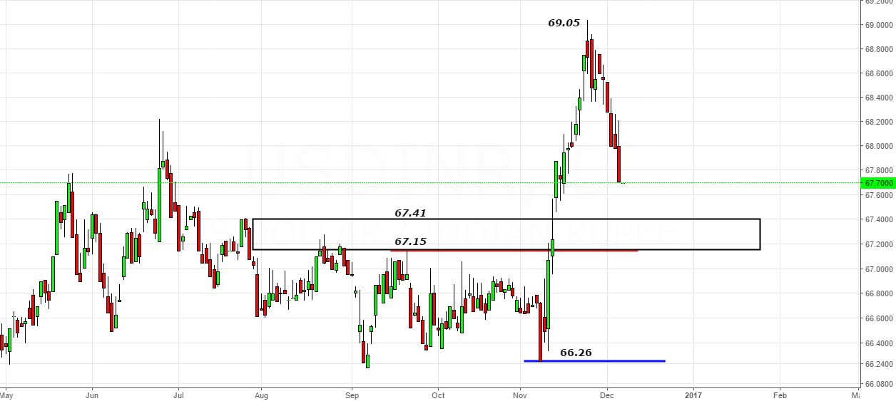 USDINR- Zone of 67.15-67.41 to act as a polarity reversal zone