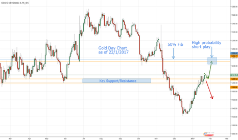 XAUUSD: Gold - Possible rally to 1250?