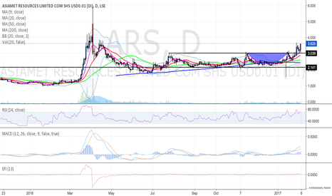 ARS: Long term consolidation breakout. Asiamet Resources.