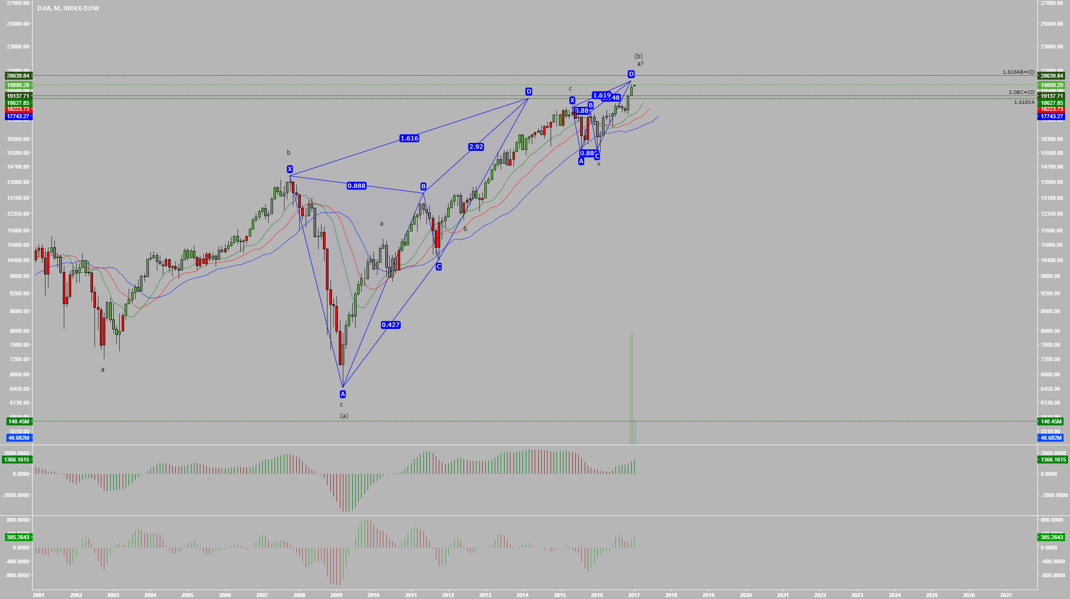 The DOW is in a 10 Year Harmonic Reversal Zone