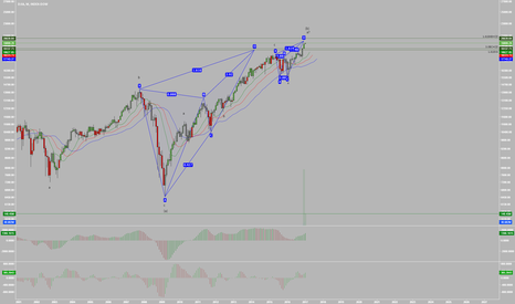 DJI: The DOW is in a 10 Year Harmonic Reversal Zone