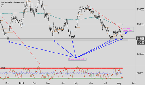 EURAUD: EURAUD at a strong support zone right now