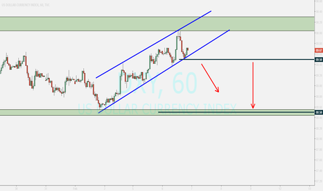 DXY: DOLLAR...waiting for breaking toward down