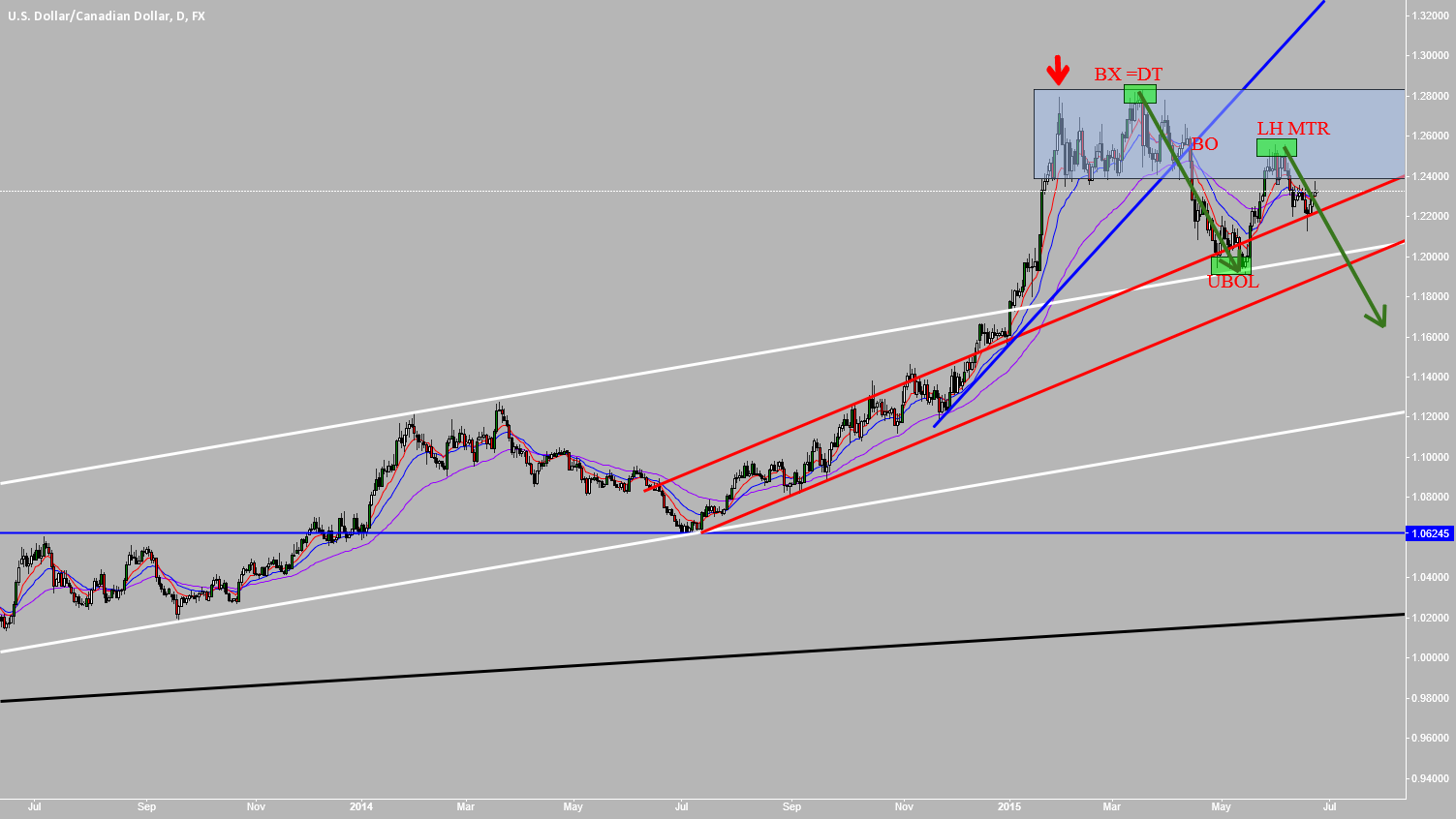 USDCAD: If Only We Cud Get This Guy Back Into White House!