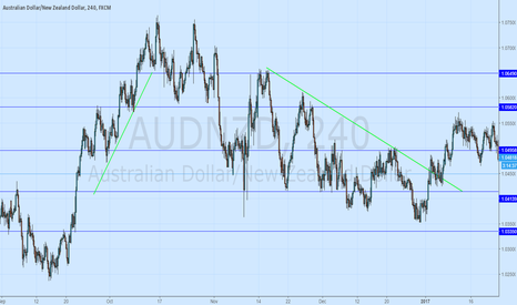 AUDNZD: Ascending and Descending Triangles