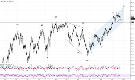 USOIL: US Oil Bullish - Next Target 61