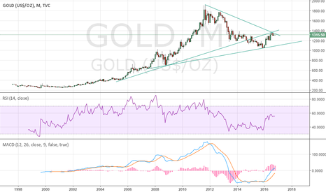 GOLD: for good buy position gold should break out this cage