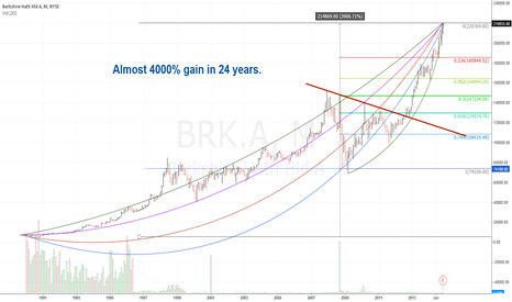 BRK.A: Monthly BRK/A study - Possible Parabolic Climax?