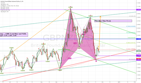 GBPNZD: Buy GBPNZD, TP:2.0500, ST:1.96