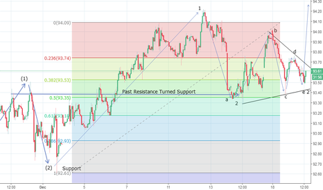 DXY: US Dollar Index Alternate Count - Contracting Triangle?