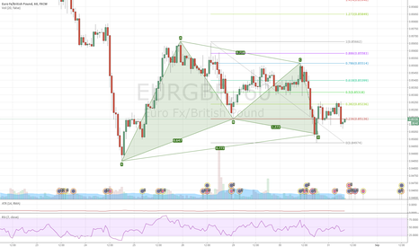 EURGBP: EURGBP - Missed Gartley Pattern