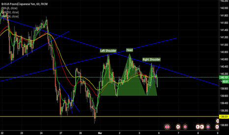 GBPJPY: GBPJPY Potential short!