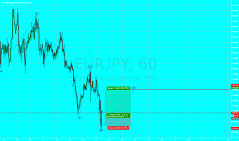 EURJPY: Quick Long Eur/JPY 40Pips