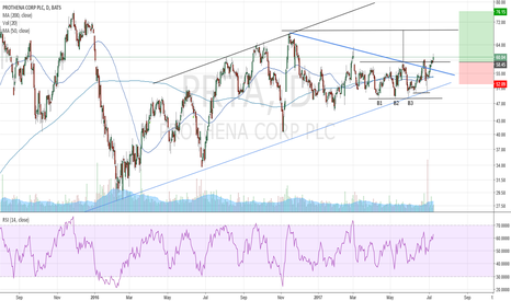 PRTA: Has the time come for Prothena to move higher?
