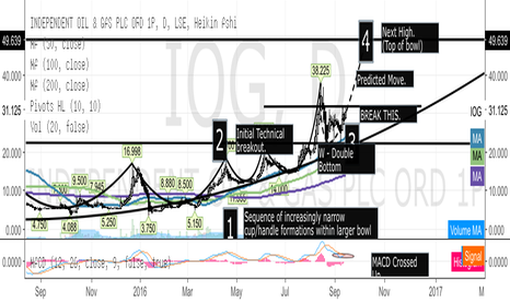 IOG: IOG - next push up