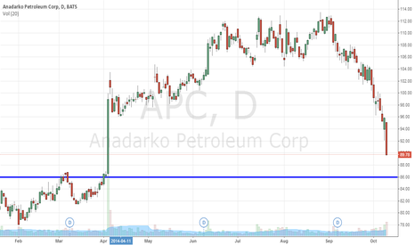 APC: No Brainer Buy Level For Anadarko Petroleum Corporation (NYSE:AP