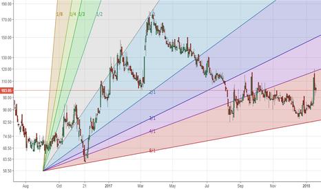 PALREDTEC: PALRED - long if dips towards 85-90 range happens