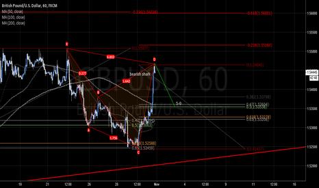 GBPUSD: GBPUSD bearish shark + potential 5-0 pattern