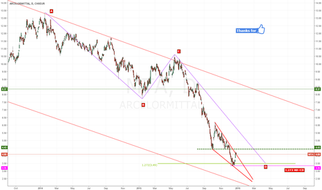 MTA: Arcelor Mittal on the way to break out the falling wedge?