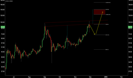 LTCUSD: Potential for Cup & Handle