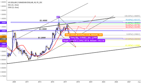 USDCAD: A short pip trade on USDCAD to 1.2000