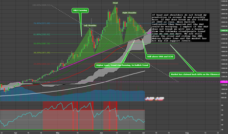 BTCUSD: Some Bitcoin Analysis & Game Plan
