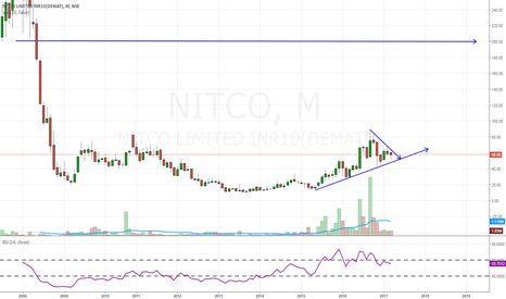 NITCO: NITCO- retracement buy