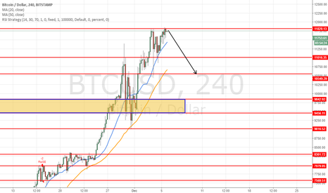 BTCUSD: Short BTC at 11800 for target 11550 again and more