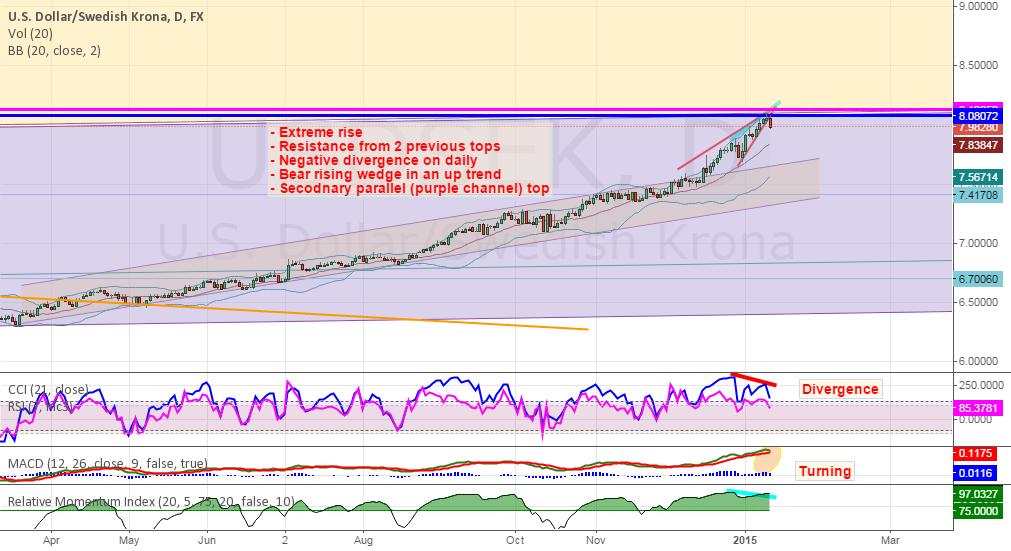 USDSEK - Time to cool down? (divergence, wedge, resistance)