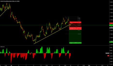 GBPAUD: GBPAUD breakout forming
