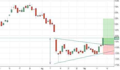 TATAMOTORS: triangle break out in Tata motors