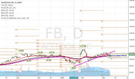 FB: $FB will retest 104.42 level