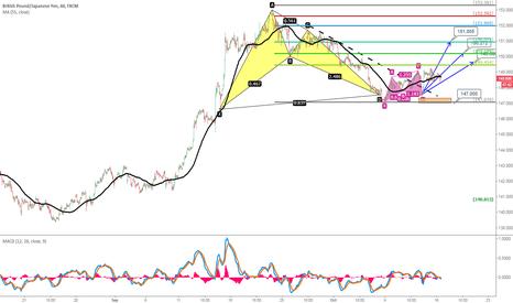 GBPJPY: Pattern Combo of GBPJPY, Buy Dip near 147