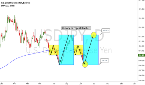 USDJPY: History to repeat itself...