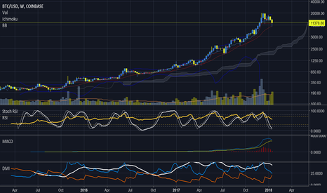 BTCUSD: BTCUSD - Drop to 3k USD or bullish continuation?