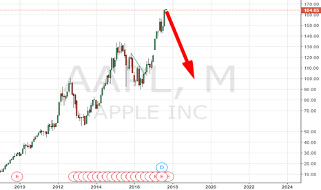 AAPL: BYE BYE APPLE BYE BYE I-PHONE