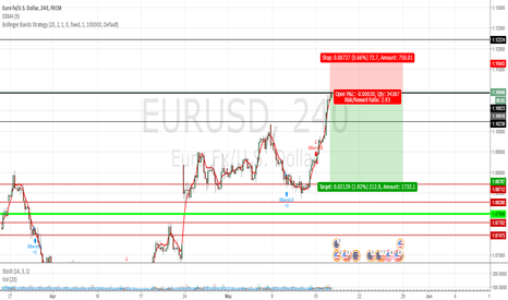 EURUSD: Good opportunity to take short position