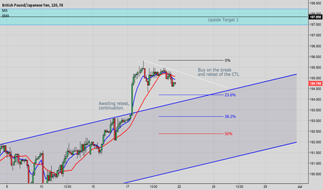 GBPJPY: GBP/JPY - Retest of channel, then rally