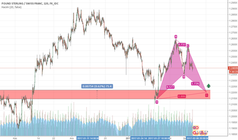 GBPCHF: gbp\chf bat pattern and support