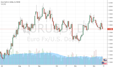 EURUSD: The Dollar may gains against the Euro after Fed interest rates h